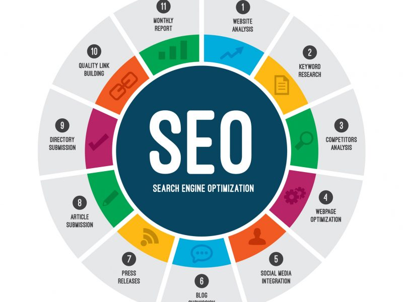 Graphic showing SEO